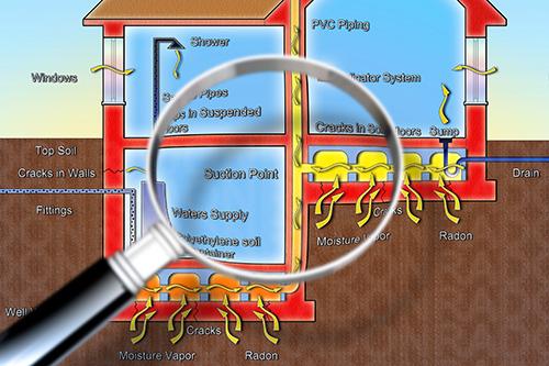 Radon Testing Service